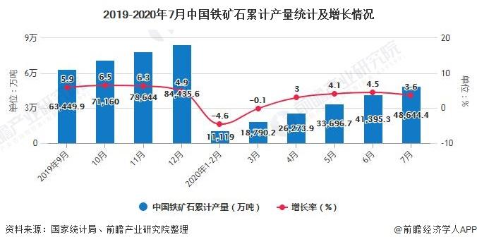 2019-2020年7月中国铁矿石累计产量统计及增长情况