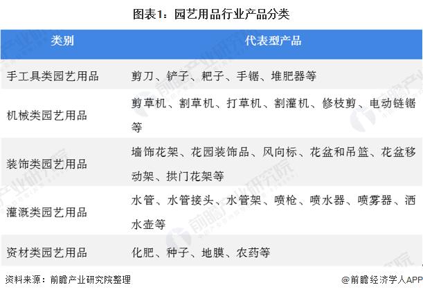 图表1:园艺用品行业产品分类