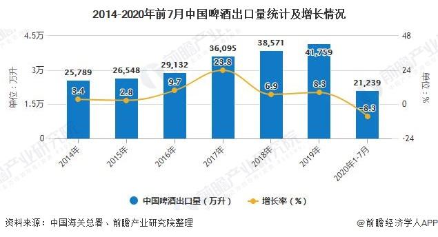 2014-2020年前7月中国啤酒出口量统计及增长情况
