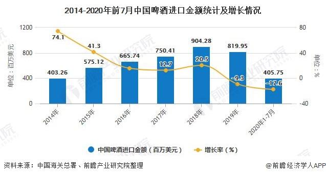 2014-2020年前7月中国啤酒进口金额统计及增长情况