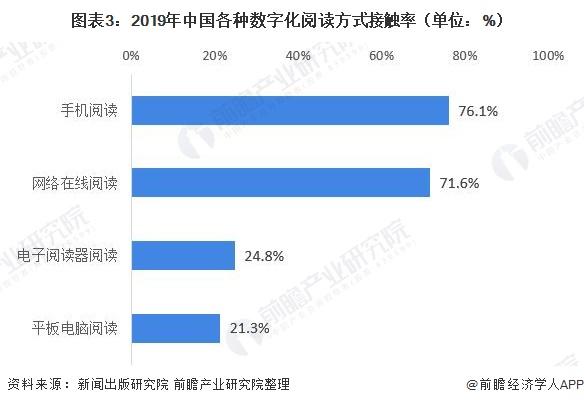 图表3:2019年中国各种数字化阅读方式接触率(单位:%)