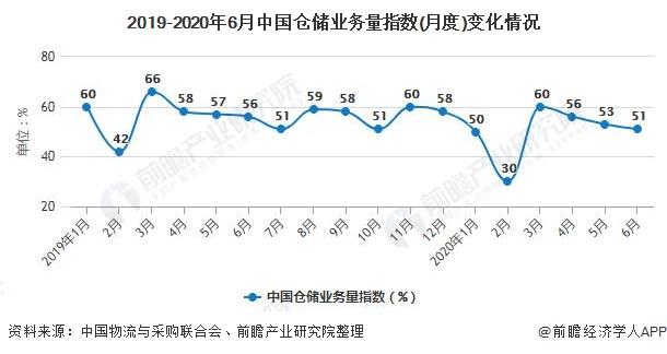 2019-2020年6月中国仓储业务量指数(月度)变化情况