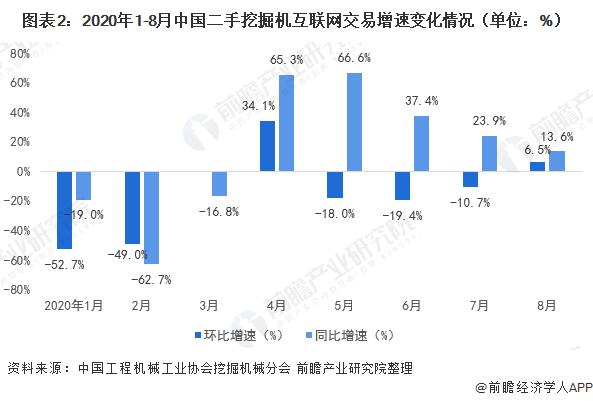 圖表2:2020年1-8月中國二手挖掘機互聯網交易增速變化情況(單位:%)