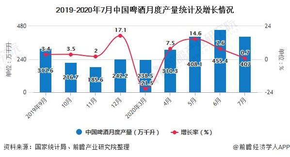 2019-2020年7月中国啤酒月度产量统计及增长情况