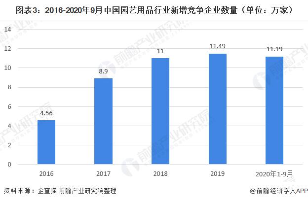 图表3:2016-2020年9月中国园艺用品行业新增竞争企业数量(单位:万家)