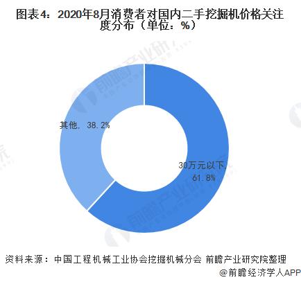 圖表4:2020年8月消費者對國內二手挖掘機價格關注度分布(單位:%)