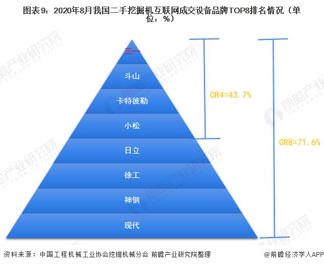 圖表9:2020年8月我國二手挖掘機互聯網成交設備品牌TOP8排名情況(單位:%)