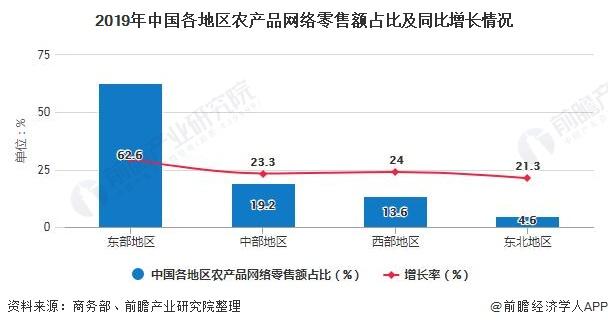 2019年中国各地区农产品网络零售额占比及同比增长情况