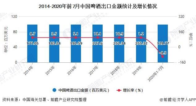 2014-2020年前7月中国啤酒出口金额统计及增长情况