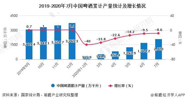 2019-2020年7月中国啤酒累计产量统计及增长情况