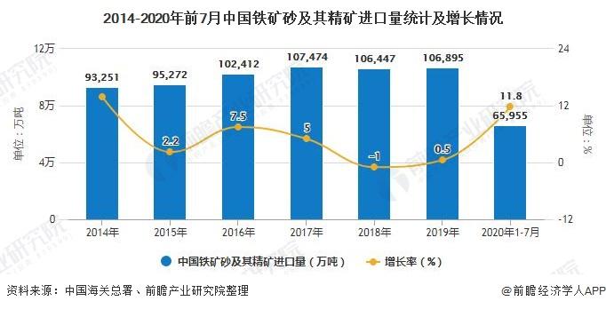 2014-2020年前7月中国铁矿砂及其精矿进口量统计及增长情况
