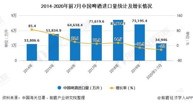 2014-2020年前7月中国啤酒进口量统计及增长情况