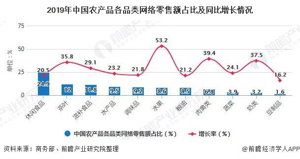 2019年中国农产品各品类网络零售额占比及同比增长情况
