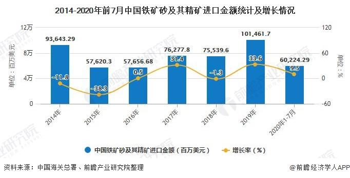 2014-2020年前7月中国铁矿砂及其精矿进口金额统计及增长情况