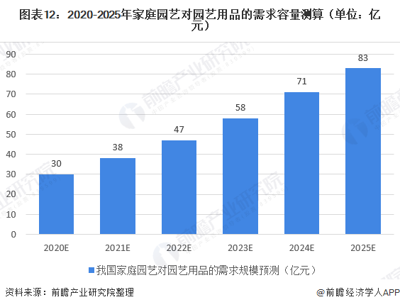 图表12:2020-2025年家庭园艺对园艺用品的需求容量测算(单位:亿元)