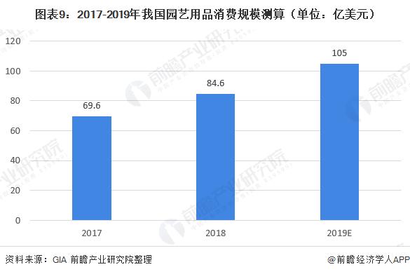 图表9:2017-2019年我国园艺用品消费规模测算(单位:亿美元)