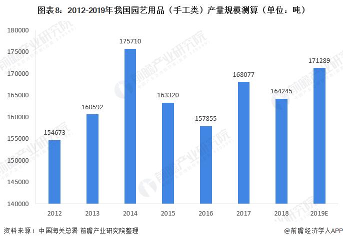 图表8:2012-2019年我国园艺用品(手工类)产量规模测算(单位:吨)