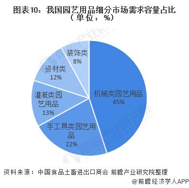 图表10:我国园艺用品细分市场需求容量占比(单位:%)