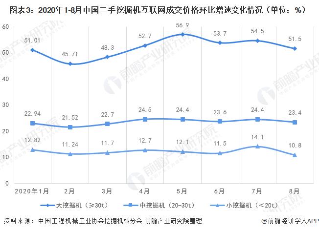 圖表3:2020年1-8月中國二手挖掘機互聯網成交價格環比增速變化情況(單位:%)