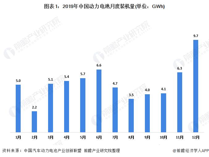 图表1:2019年中国动力电池月度装机量(单位:GWh)