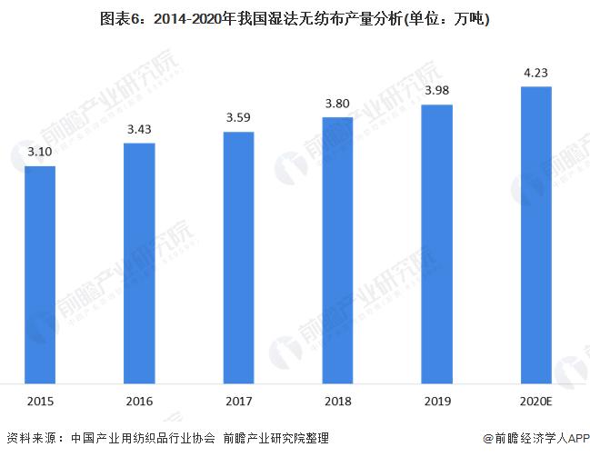 图表6:2014-2020年我国湿法无纺布产量分析(单位:万吨)