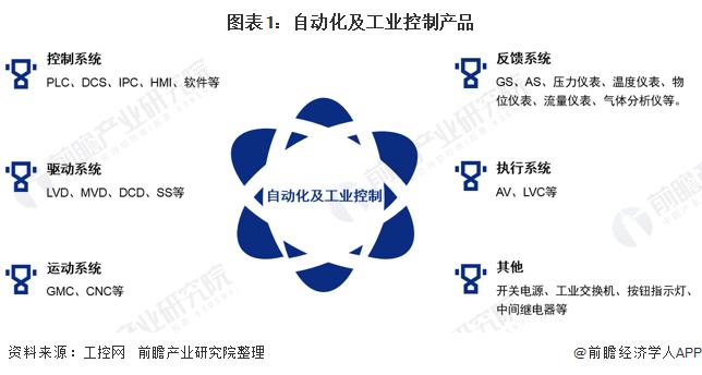图表1:自动化及工业控制产品