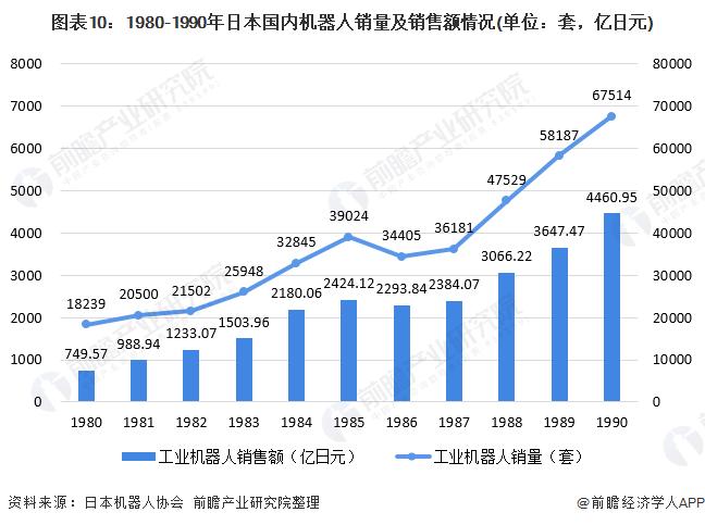 图表10:1980-1990年日本国内机器人销量及销售额情况(单位:套,亿日元)