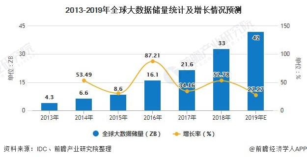 2013-2019年全球大数据储量统计及增长情况预测