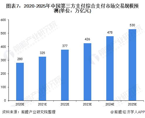 图表7:2020-2025年中国第三方支付综合支付市场交易规模预测(单位:万亿元)