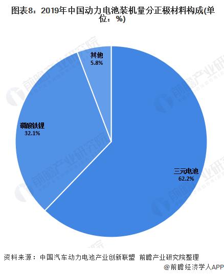 图表8:2019年中国动力电池装机量分正极材料构成(单位:%)