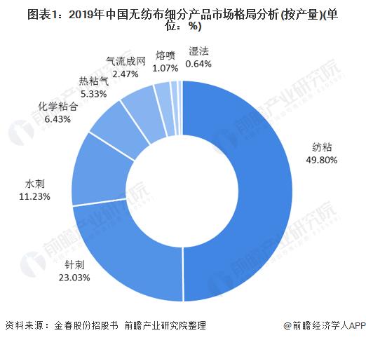图表1:2019年中国无纺布细分产品市场格局分析(按产量)(单位:%)