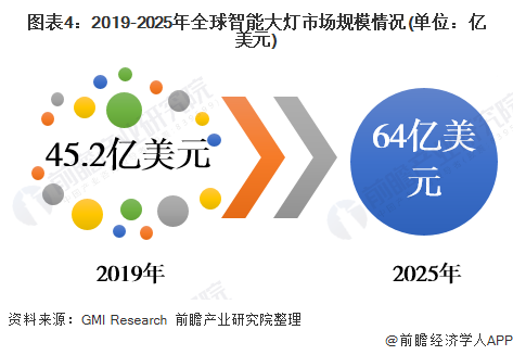 图表4:2019-2025年全球智能大灯市场规模情况(单位:亿美元)