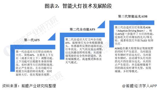 图表2:智能大灯技术发展阶段