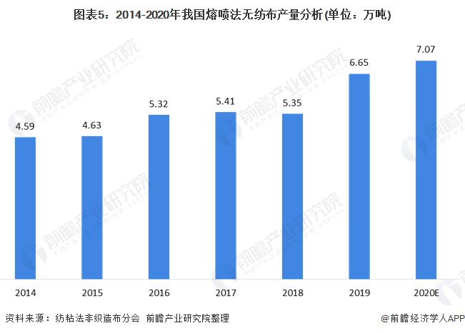 图表5:2014-2020年我国熔喷法无纺布产量分析(单位:万吨)