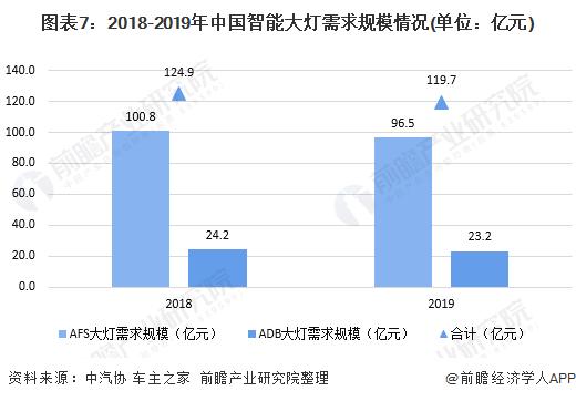 图表7:2018-2019年中国智能大灯需求规模情况(单位:亿元)