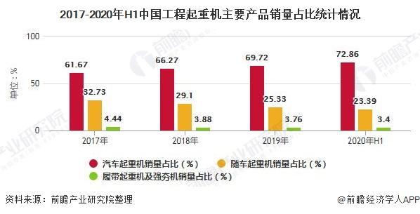 2017-2020年H1中国工程起重机主要产品销量占比统计情况