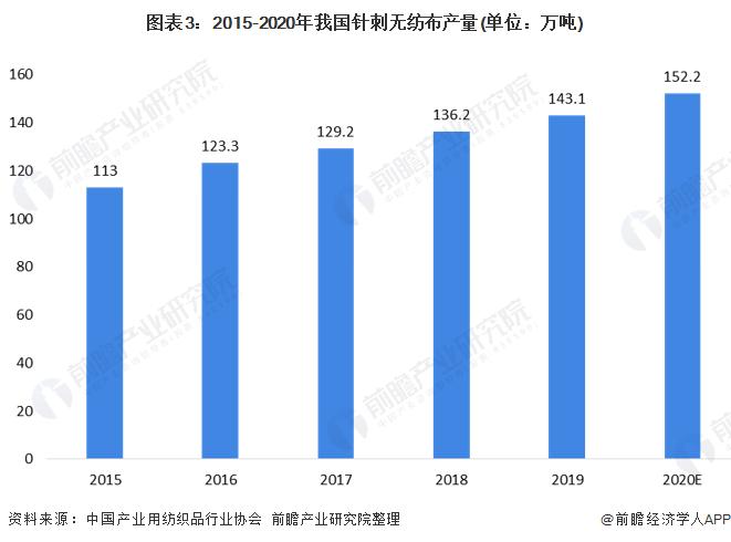图表3:2015-2020年我国针刺无纺布产量(单位:万吨)