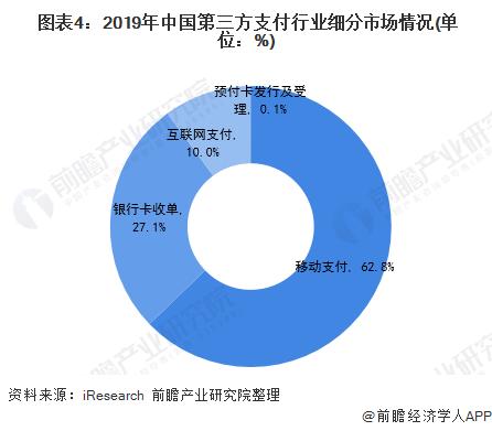 图表4:2019年中国第三方支付行业细分市场情况(单位:%)