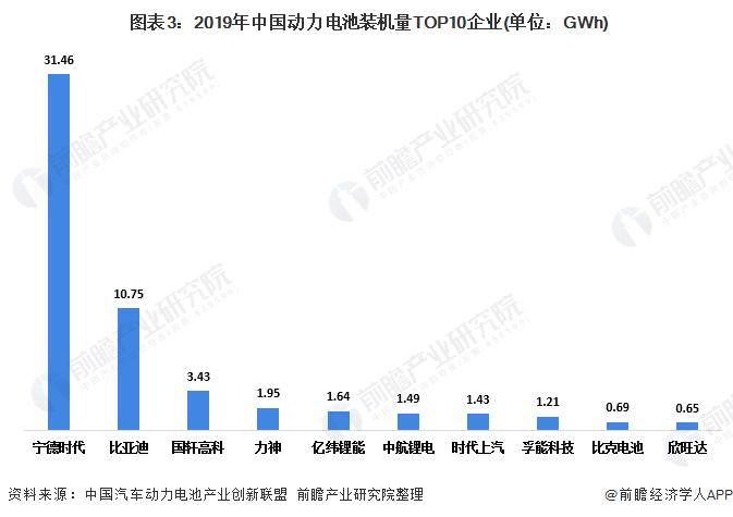 图表3:2019年中国动力电池装机量TOP10企业(单位:GWh)