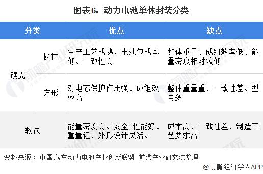 图表6:动力电池单体封装分类