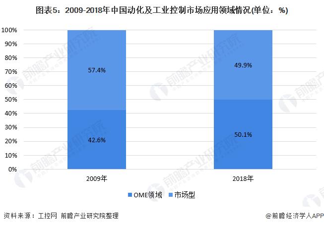 图表5:2009-2018年中国动化及工业控制市场应用领域情况(单位:%)