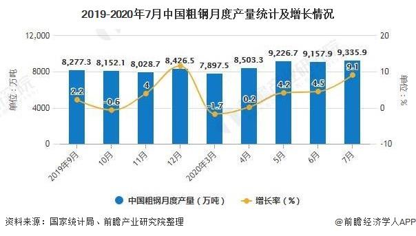 2019-2020年7月中国粗钢月度产量统计及增长情况
