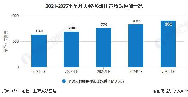 2021-2025年全球大数据整体市场规模测情况