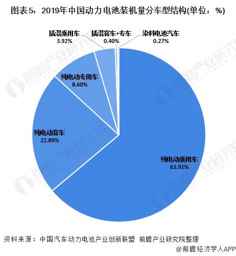图表5:2019年中国动力电池装机量分车型结构(单位:%)