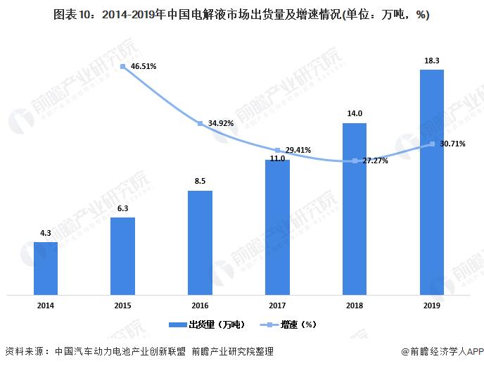图表10:2014-2019年中国电解液市场出货量及增速情况(单位:万吨,%)