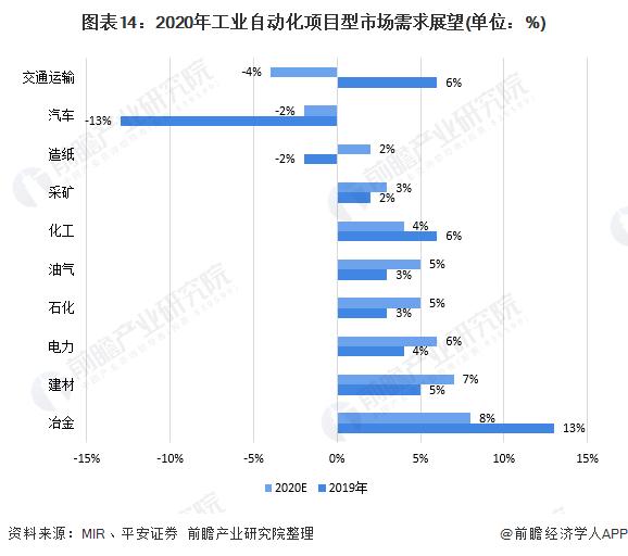 图表14:2020年工业自动化项目型市场需求展望(单位:%)