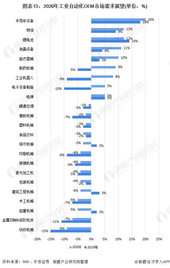 图表13:2020年工业自动化OEM市场需求展望(单位:%)