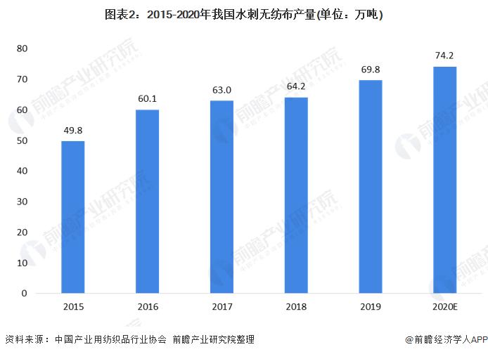 图表2:2015-2020年我国水刺无纺布产量(单位:万吨)