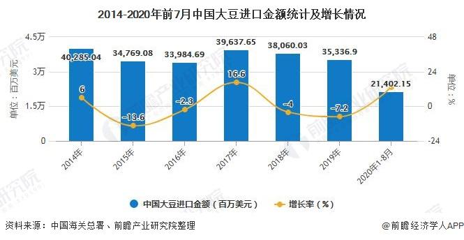 2014-2020年前7月中国大豆进口金额统计及增长情况