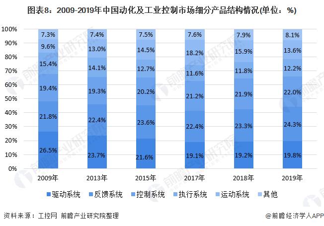 图表8:2009-2019年中国动化及工业控制市场细分产品结构情况(单位:%)